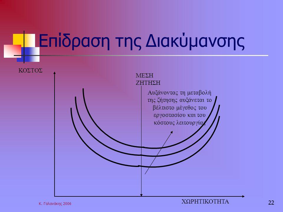 Κ. Γαλανάκης 2006 22 Επίδραση της Διακύμανσης ΜΕΣΗ ΖΗΤΗΣΗ Αυξάνοντας τη μεταβολή της ζήτησης αυξάνεται το βέλτιστο μέγεθος του εργοστασίου και του κόσ