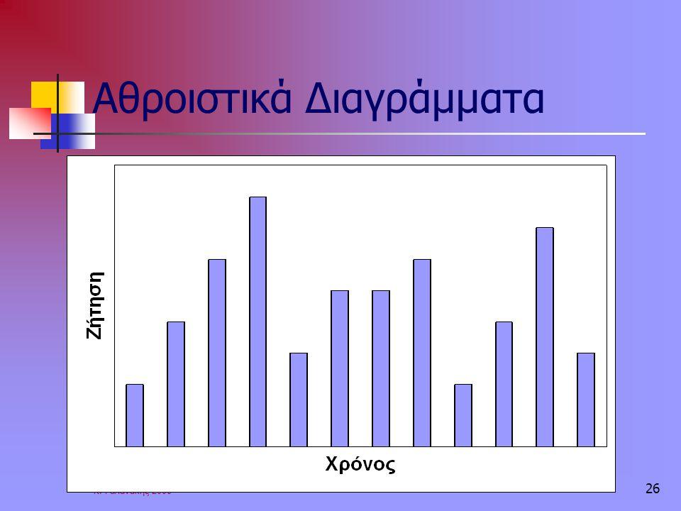 Κ. Γαλανάκης 2006 26 Αθροιστικά Διαγράμματα