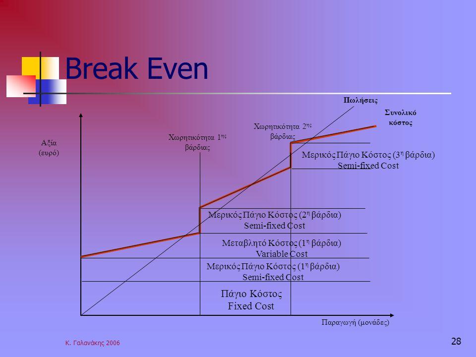 Κ. Γαλανάκης 2006 28 Break Even Αξία (ευρό) Παραγωγή (μονάδες) Συνολικό κόστος Πωλήσεις Πάγιο Κόστος Fixed Cost Μερικός Πάγιο Κόστος (1 η βάρδια) Semi