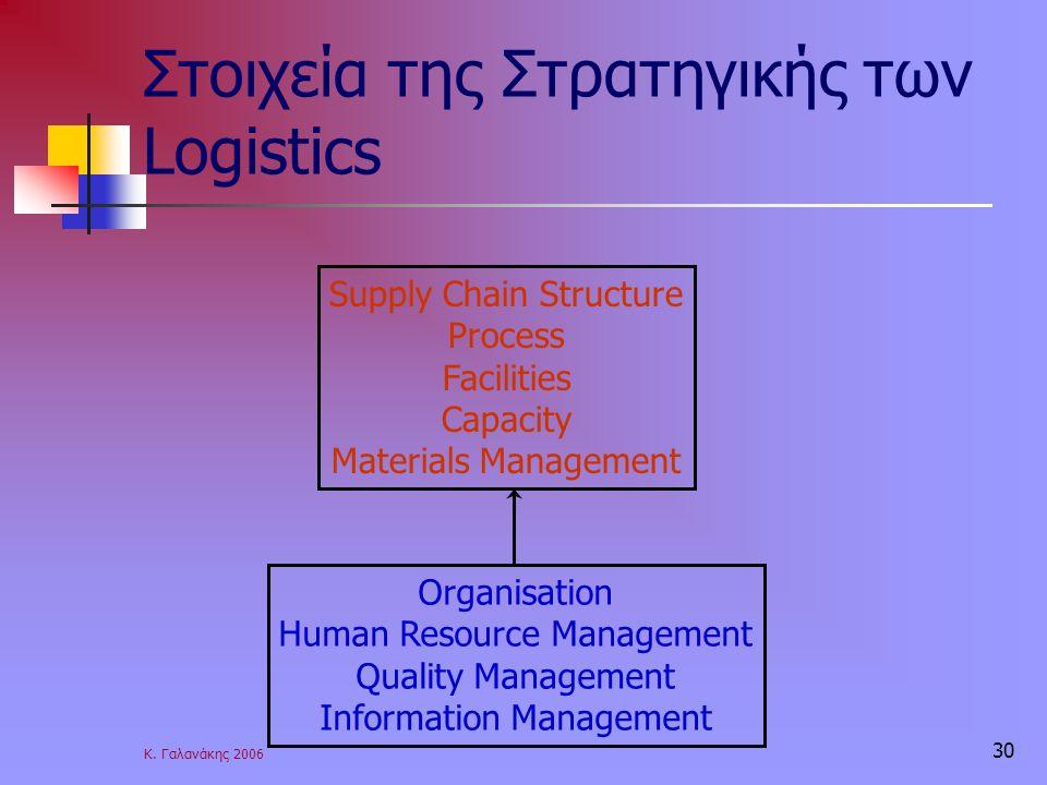 Κ. Γαλανάκης 2006 30 Στοιχεία της Στρατηγικής των Logistics Supply Chain Structure Process Facilities Capacity Materials Management Organisation Human