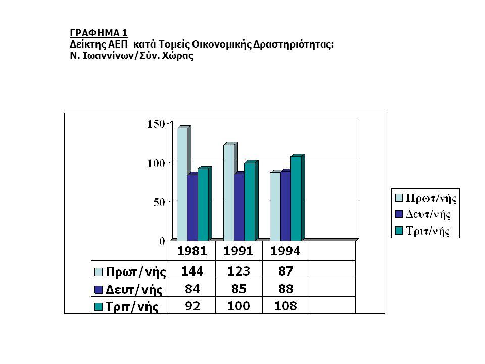 ΓΡΑΦΗΜΑ 2 % Σύνθεση ΑΕΠ Κατά Τομείς Οικονομικής Δραστηριότητας : Ν. Ιωαννίνων