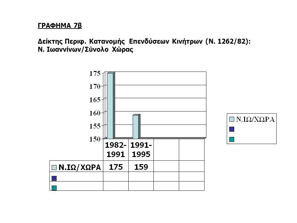 ΓΡΑΦΗΜΑ 7β Δείκτης Περιφ. Κατανομής Επενδύσεων Κινήτρων (Ν. 1262/82): Ν. Ιωαννίνων/Σύνολο Χώρας