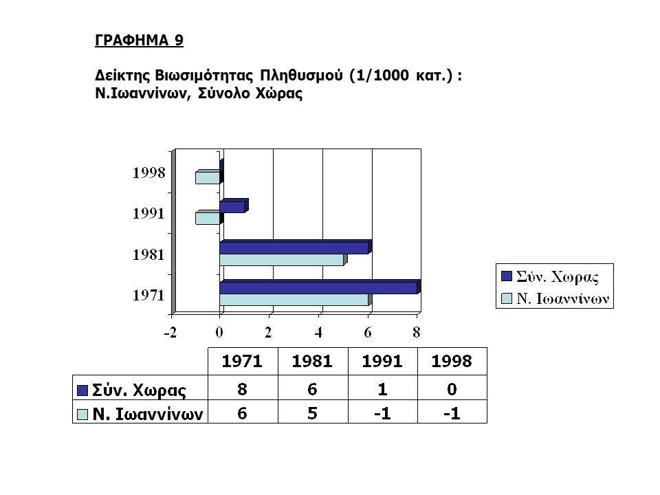 ΓΡΑΦΗΜΑ 9 Δείκτης Βιωσιμότητας Πληθυσμού (1/1000 κατ.) : Ν.Ιωαννίνων, Σύνολο Χώρας