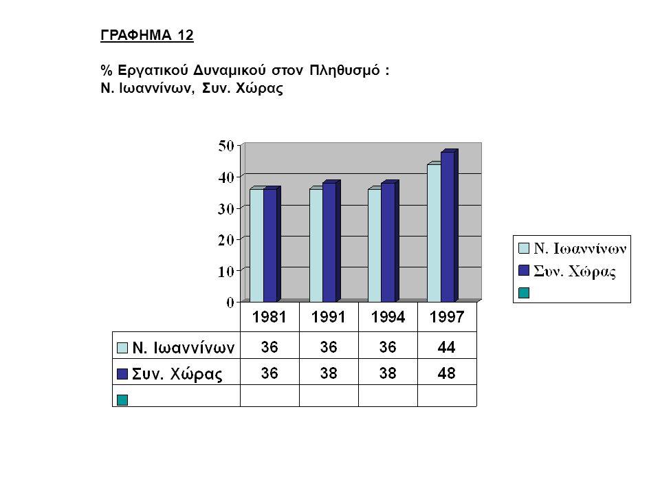 ΓΡΑΦΗΜΑ 12 % Εργατικού Δυναμικού στον Πληθυσμό : Ν. Ιωαννίνων, Συν. Χώρας