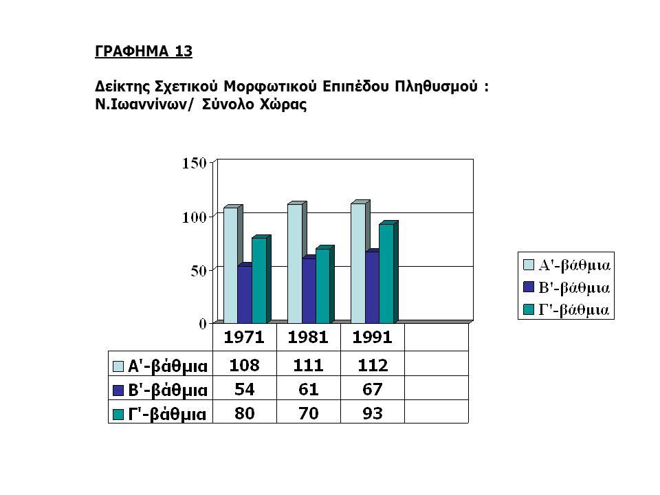 ΓΡΑΦΗΜΑ 13 Δείκτης Σχετικού Μορφωτικού Επιπέδου Πληθυσμού : Ν.Ιωαννίνων/ Σύνολο Χώρας
