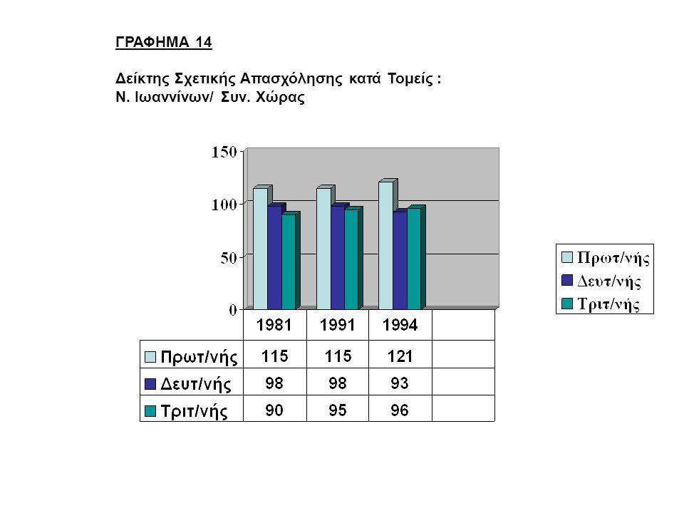 ΓΡΑΦΗΜΑ 14 Δείκτης Σχετικής Απασχόλησης κατά Τομείς : Ν. Ιωαννίνων/ Συν. Χώρας