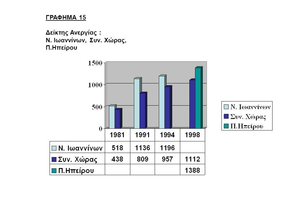 ΓΡΑΦΗΜΑ 15 Δείκτης Ανεργίας : Ν. Ιωαννίνων, Συν. Χώρας, Π.Ηπείρου