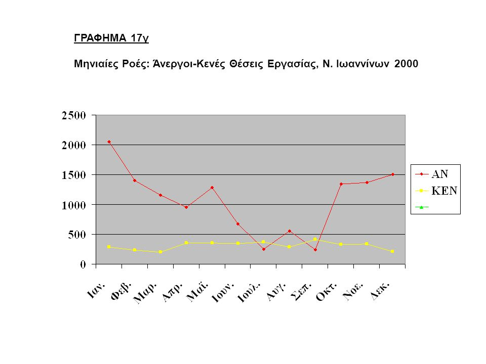 ΓΡΑΦΗΜΑ 17γ Μηνιαίες Ροές: Άνεργοι-Κενές Θέσεις Εργασίας, Ν. Ιωαννίνων 2000
