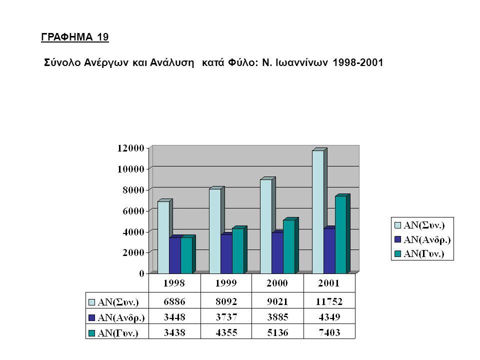 ΓΡΑΦΗΜΑ 19 Σύνολο Ανέργων και Ανάλυση κατά Φύλο: Ν. Ιωαννίνων 1998-2001