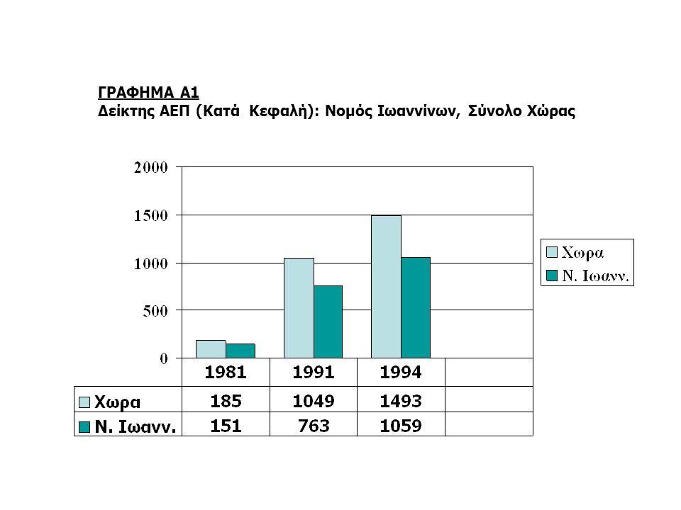 ΓΡΑΦΗΜΑ A1 Δείκτης ΑΕΠ (Κατά Κεφαλή): Νομός Ιωαννίνων, Σύνολο Χώρας