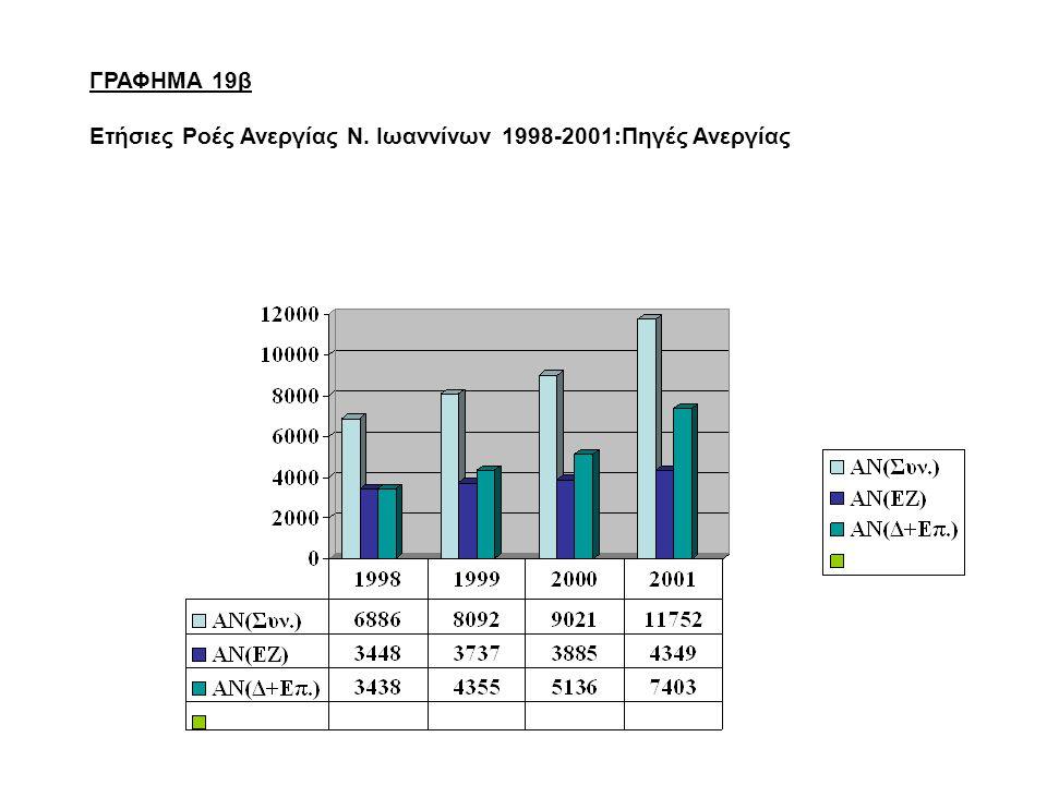 ΓΡΑΦΗΜΑ 19β Ετήσιες Ροές Ανεργίας Ν. Ιωαννίνων 1998-2001:Πηγές Ανεργίας