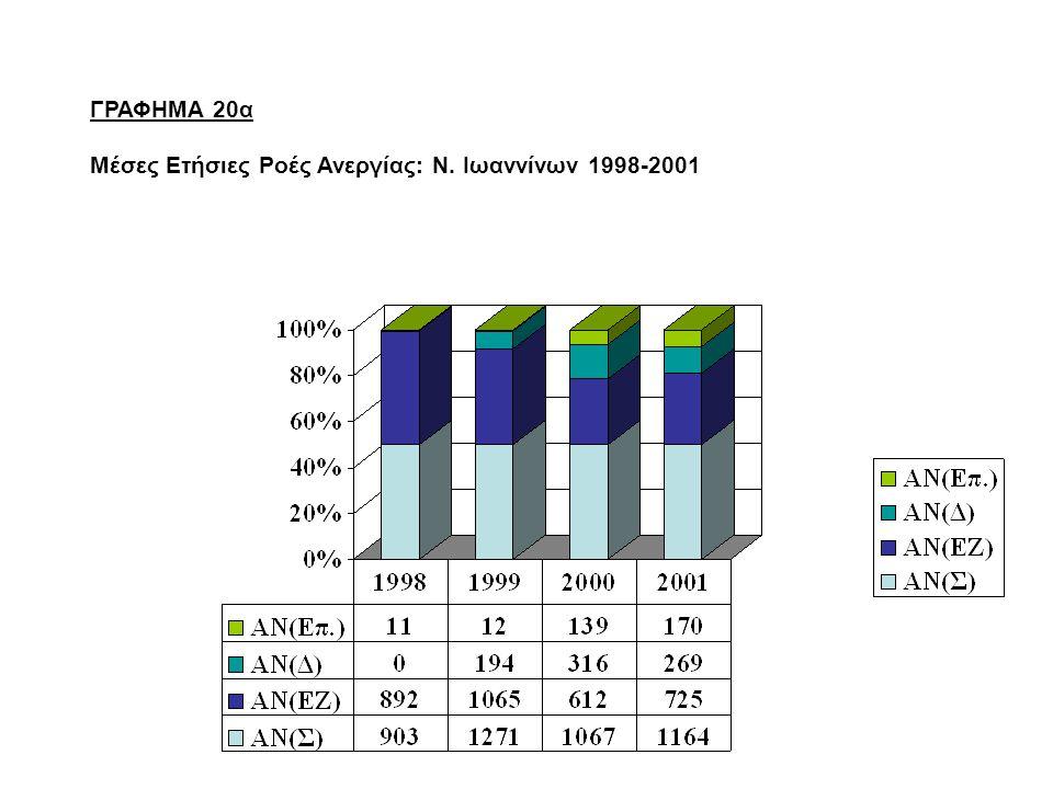 ΓΡΑΦΗΜΑ 20α Μέσες Ετήσιες Ροές Ανεργίας: Ν. Ιωαννίνων 1998-2001