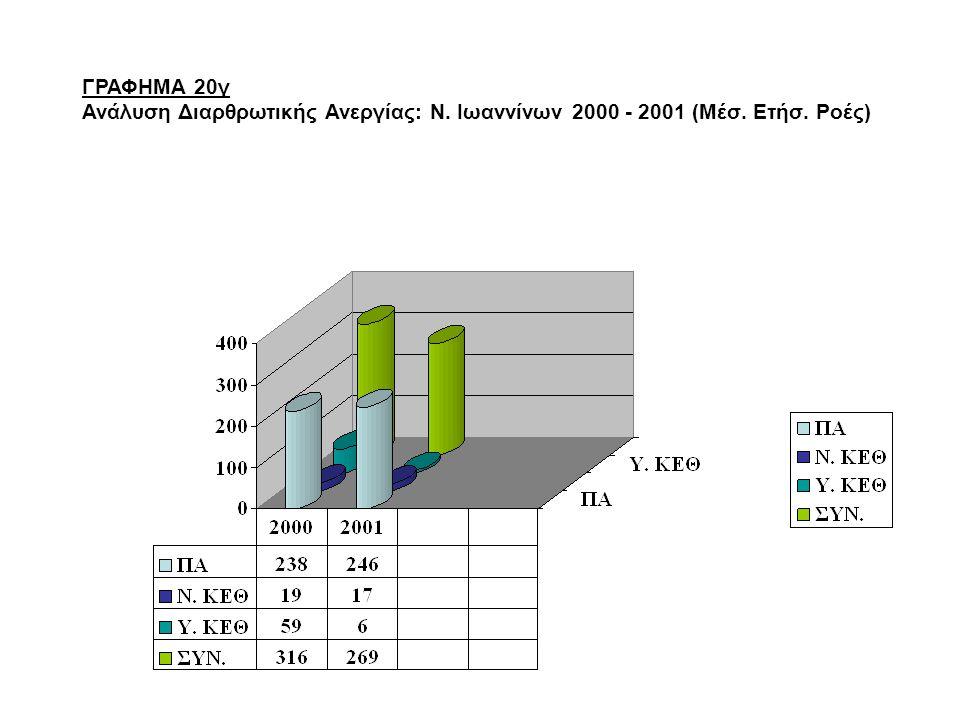 ΓΡΑΦΗΜΑ 20γ Ανάλυση Διαρθρωτικής Ανεργίας: Ν. Ιωαννίνων 2000 - 2001 (Μέσ. Ετήσ. Ροές)