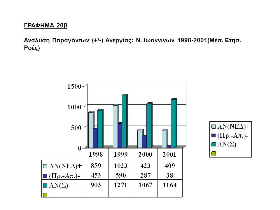 ΓΡΑΦΗΜΑ 20β Ανάλυση Παραγόντων (+/-) Ανεργίας: Ν. Ιωαννίνων 1998-2001(Μέσ. Ετησ. Ροές)