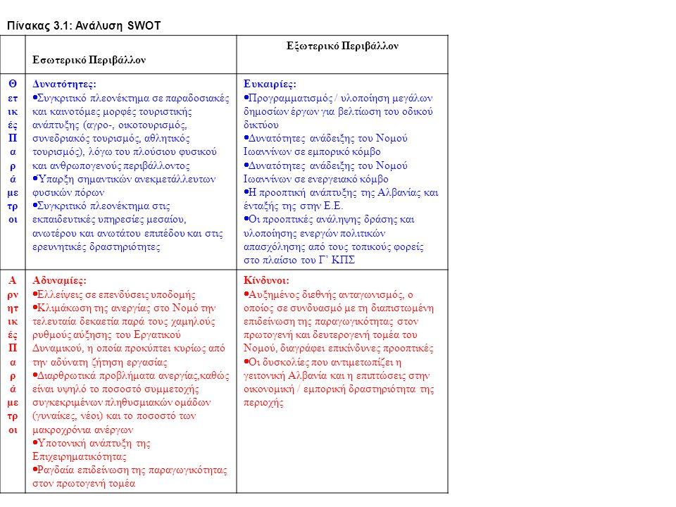 Πίνακας 3.1: Ανάλυση SWOT Εσωτερικό Περιβάλλον Εξωτερικό Περιβάλλον Θ ετ ικ ές Π α ρ ά με τρ οι Δυνατότητες:  Συγκριτικό πλεονέκτημα σε παραδοσιακές
