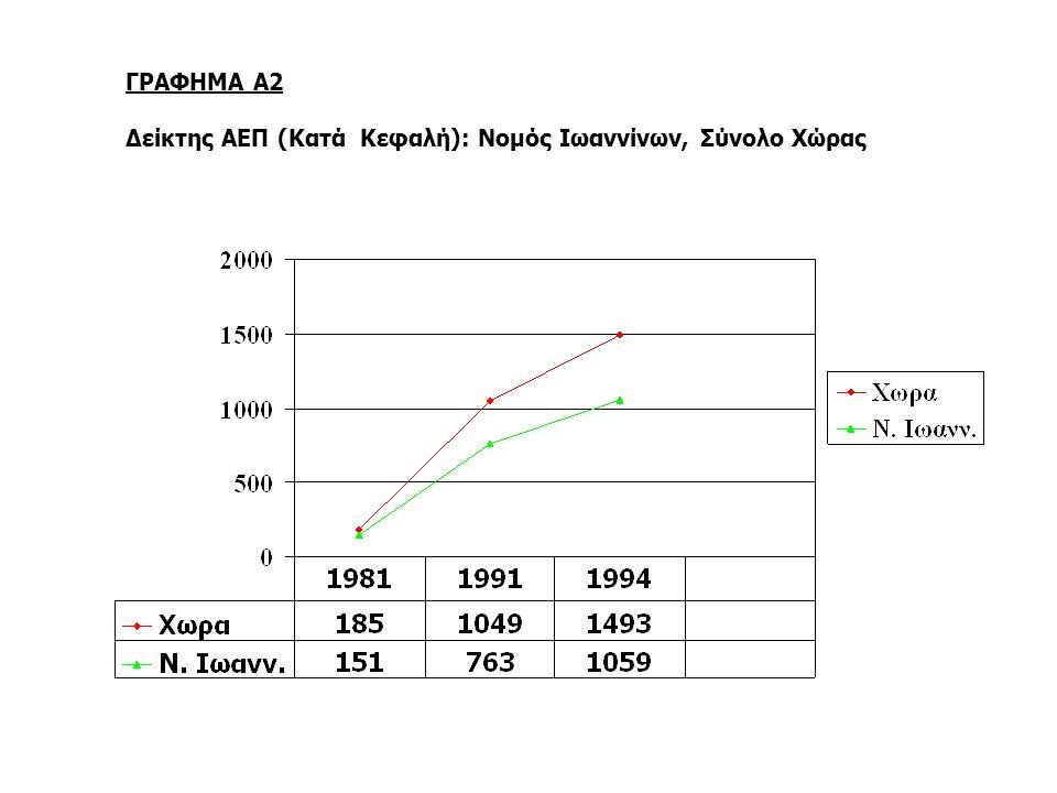 ΓΡΑΦΗΜΑ Α2 Δείκτης ΑΕΠ (Κατά Κεφαλή): Νομός Ιωαννίνων, Σύνολο Χώρας