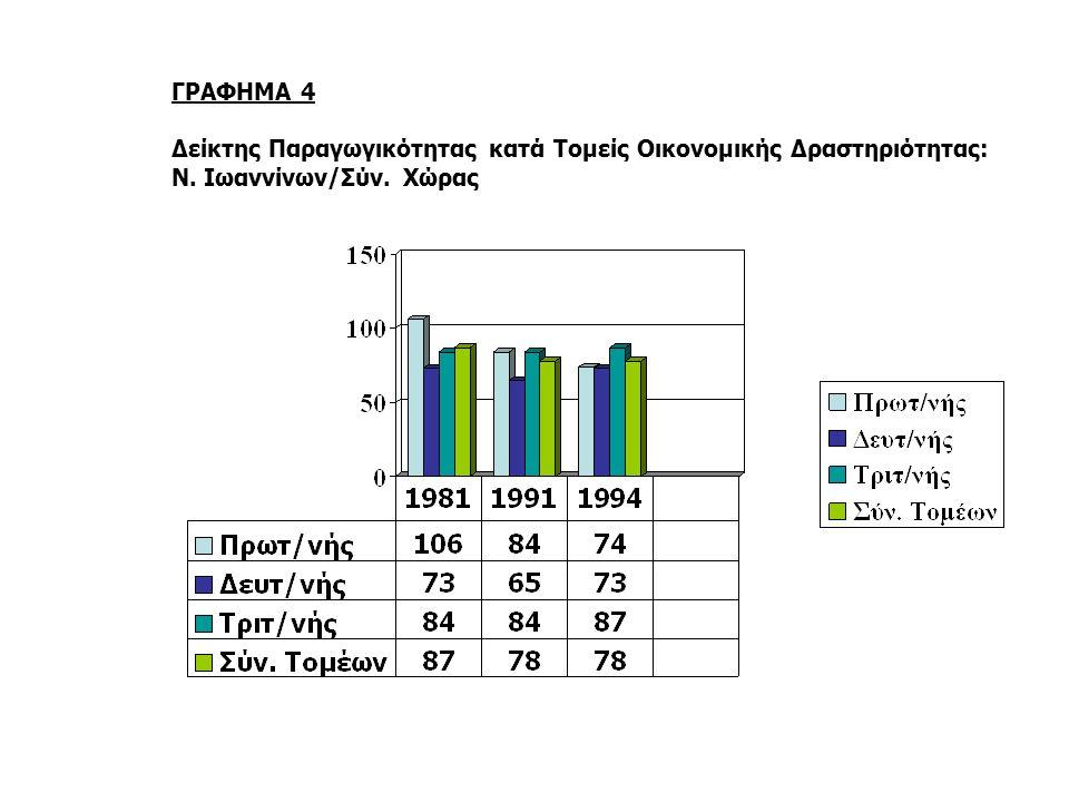 ΓΡΑΦΗΜΑ 4 Δείκτης Παραγωγικότητας κατά Τομείς Οικονομικής Δραστηριότητας: Ν. Ιωαννίνων/Σύν. Χώρας