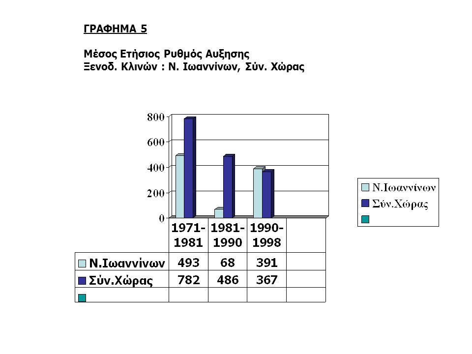 ΓΡΑΦΗΜΑ 6α Μέσος Ετήσιος Ρυθμός Αφίξεων Τουριστών: Ν. Ιωαννίνων, Σύν. Χώρας