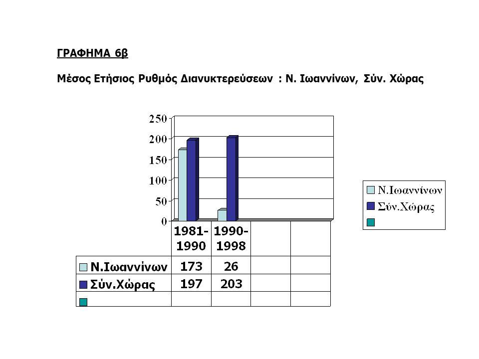 ΓΡΑΦΗΜΑ 6β Μέσος Ετήσιος Ρυθμός Διανυκτερεύσεων : Ν. Ιωαννίνων, Σύν. Χώρας
