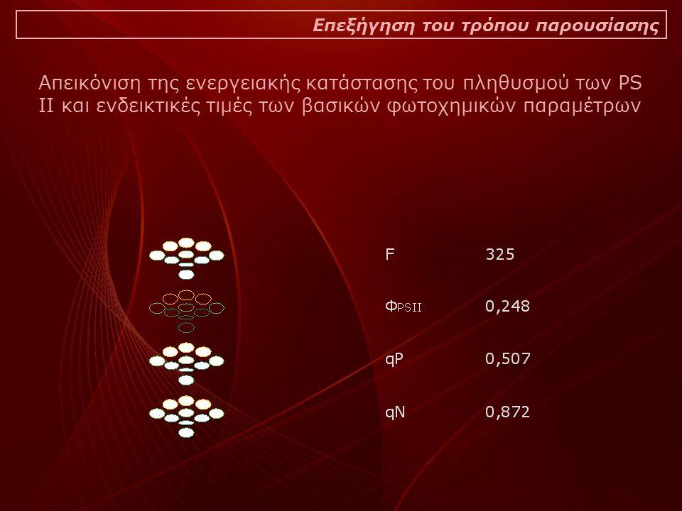 Επεξήγηση του τρόπου παρουσίασης Απεικόνιση της ενεργειακής κατάστασης του πληθυσμού των PS II και ενδεικτικές τιμές των βασικών φωτοχημικών παραμέτρω