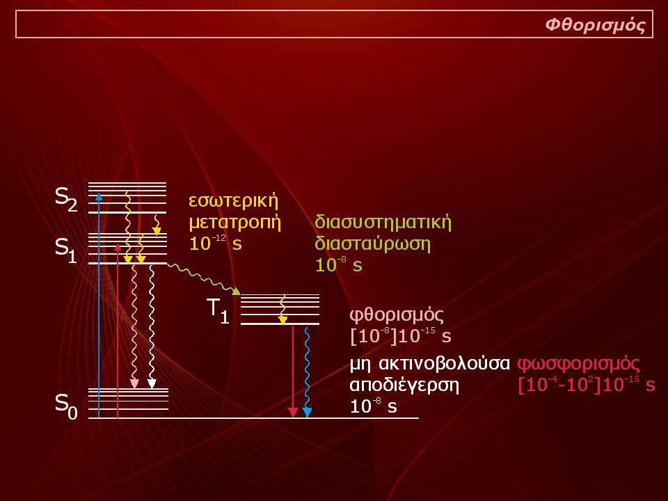 Απεικόνιση του είδους ή των ειδών των ακτινοβολιών οι οποίες εφαρμόζονται στο δείγμα Είδη ακτινοβολίας στην φθορισμομετρία χλωροφύλλης