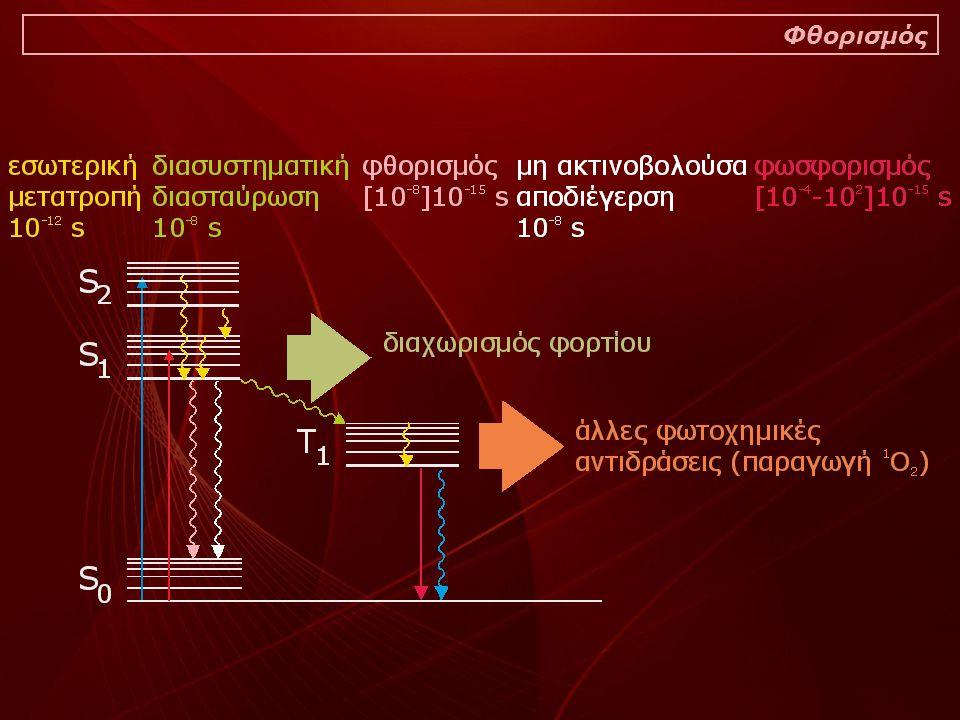 Πρακτικά ζητήματα σχετικά με την καμπύλη ταχείας κινητικής Προϋποθέσεις για την χρήση του ETR: 1)Ο συντελεστής f 2 είναι γνωστός ή υπολογίζεται μέσω σφαίρας ολοκλήρωσης 2)Ο συντελεστής f 2 είναι παρόμοιος μεταξύ δειγμάτων τα οποία συγκρίνονται ως προς το ETR Προϋποθέσεις για την χρήση του ETR ως μέτρο της φωτοσυνθετικής ταχύτητας: 3)Η συμβολή των εναλλακτικών οδών κατανάλωσης της ενέργειας των φωτεινών αντιδράσεων είναι σταθερή Ως εναλλακτικές οδοί ορίζονται η φωτοαναπνοή και η αντίδραση Mehler Υπό συνθήκες καταπόνησης και ιδιαίτερα σε υψηλές εντάσεις ακτινοβολίας η συμβολή των παραπάνω οδών απόσβεσης της ενέργειας μεγαλώνει Μπορούμε να χρησιμοποιούμε την παράμετρο ETR ως μέτρο της φωτοσυνθετικής ταχύτητας;