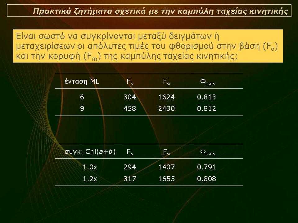Πρακτικά ζητήματα σχετικά με την καμπύλη ταχείας κινητικής Είναι σωστό να συγκρίνονται μεταξύ δειγμάτων ή μεταχειρίσεων οι απόλυτες τιμές του φθορισμού στην βάση (F o ) και την κορυφή (F m ) της καμπύλης ταχείας κινητικής;