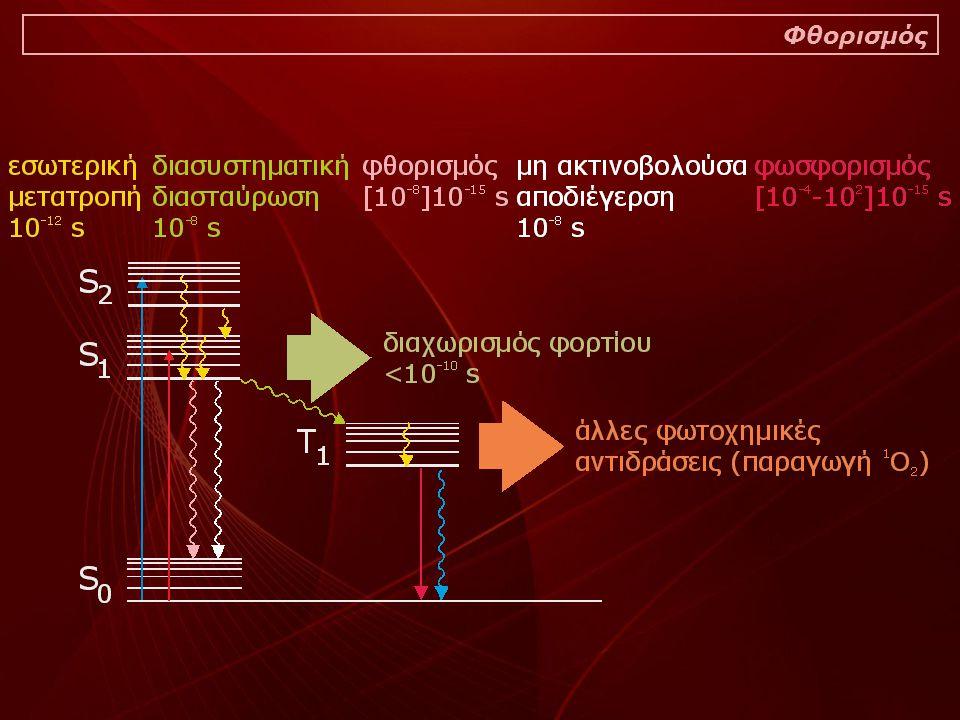 Απαιτητική στο επίπεδο του πειραματικού σχεδιασμού Η ερμηνεία των αποτελεσμάτων είναι συχνά δύσκολη Τα λάθη σε επίπεδο σχεδιασμού είναι συχνά και δυσδιάκριτα Σημαντικό κόστος κτήσης του εξοπλισμού Μειονεκτήματα της τεχνικής του φθορισμού της χλωροφύλλης