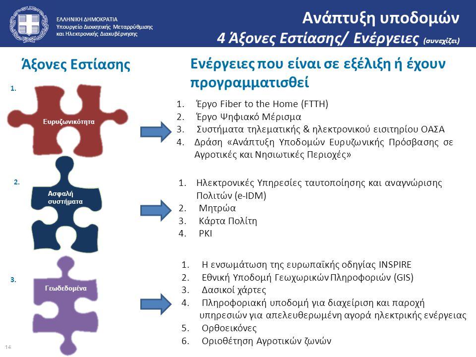 ΕΛΛΗΝΙΚΗ ΔΗΜΟΚΡΑΤΙΑ Υπουργείο Διοικητικής Μεταρρύθμισης και Ηλεκτρονικής Διακυβέρνησης Ανάπτυξη υποδομών 4 Άξονες Εστίασης/ Ενέργειες (συνεχίζει) 1. Έ