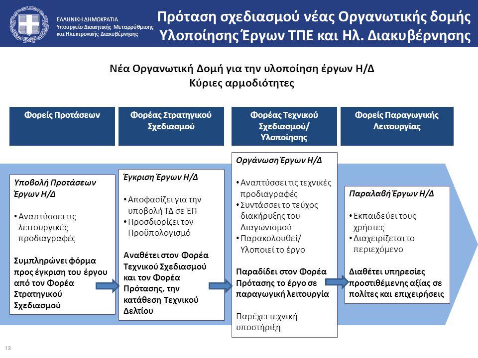 ΕΛΛΗΝΙΚΗ ΔΗΜΟΚΡΑΤΙΑ Υπουργείο Διοικητικής Μεταρρύθμισης και Ηλεκτρονικής Διακυβέρνησης Πρόταση σχεδιασμού νέας Οργανωτικής δομής Υλοποίησης Έργων ΤΠΕ