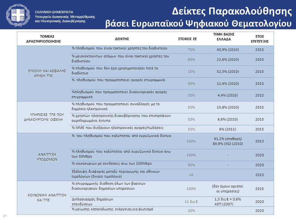 ΕΛΛΗΝΙΚΗ ΔΗΜΟΚΡΑΤΙΑ Υπουργείο Διοικητικής Μεταρρύθμισης και Ηλεκτρονικής Διακυβέρνησης Δείκτες Παρακολούθησης βάσει Ευρωπαϊκού Ψηφιακού Θεματολογίου 2