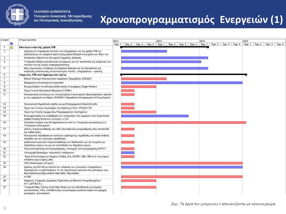 ΕΛΛΗΝΙΚΗ ΔΗΜΟΚΡΑΤΙΑ Υπουργείο Διοικητικής Μεταρρύθμισης και Ηλεκτρονικής Διακυβέρνησης Χρονοπρογραμματισμός Ενεργειών (1) Σημ.: Τα έργα του μνημονίου
