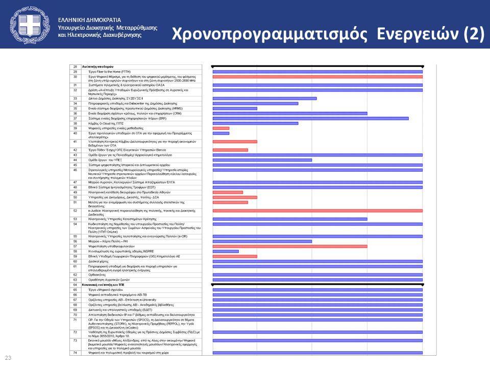 ΕΛΛΗΝΙΚΗ ΔΗΜΟΚΡΑΤΙΑ Υπουργείο Διοικητικής Μεταρρύθμισης και Ηλεκτρονικής Διακυβέρνησης Χρονοπρογραμματισμός Ενεργειών (2) 23