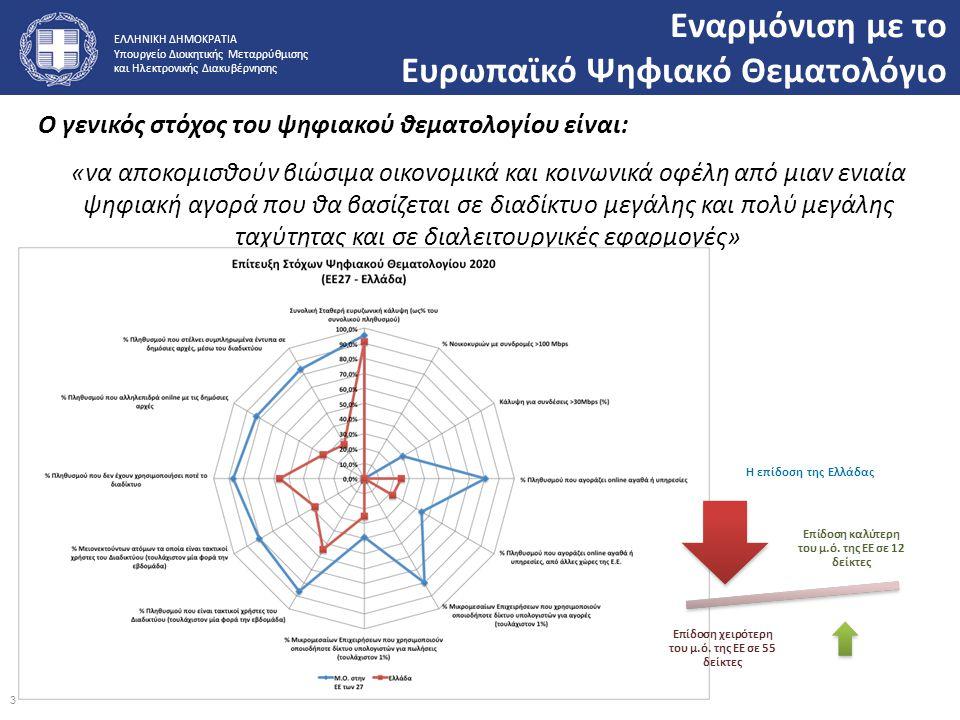 ΕΛΛΗΝΙΚΗ ΔΗΜΟΚΡΑΤΙΑ Υπουργείο Διοικητικής Μεταρρύθμισης και Ηλεκτρονικής Διακυβέρνησης Εναρμόνιση με το Ευρωπαϊκό Ψηφιακό Θεματολόγιο Ο γενικός στόχος