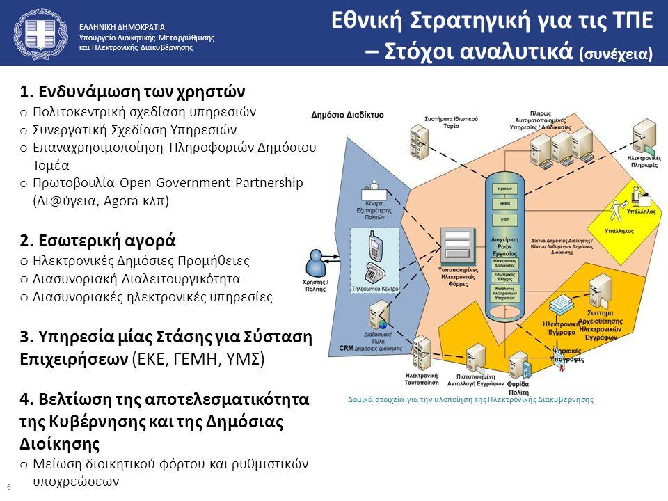 ΕΛΛΗΝΙΚΗ ΔΗΜΟΚΡΑΤΙΑ Υπουργείο Διοικητικής Μεταρρύθμισης και Ηλεκτρονικής Διακυβέρνησης Δομικά στοιχεία για την υλοποίηση της Ηλεκτρονικής Διακυβέρνηση