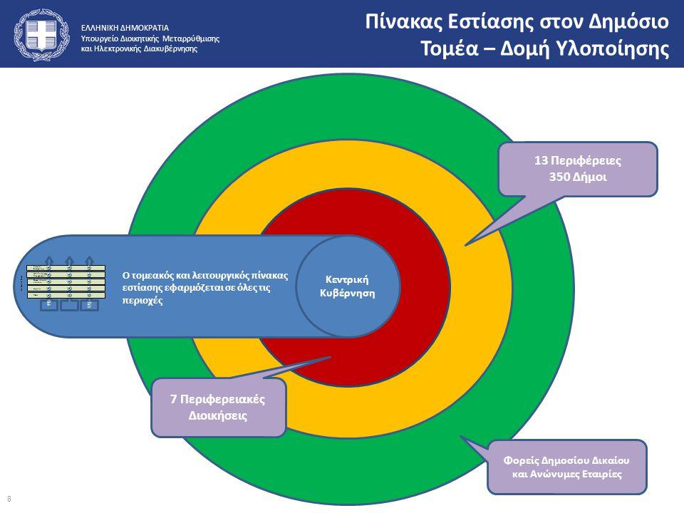 ΕΛΛΗΝΙΚΗ ΔΗΜΟΚΡΑΤΙΑ Υπουργείο Διοικητικής Μεταρρύθμισης και Ηλεκτρονικής Διακυβέρνησης 13 Περιφέρειες 350 Δήμοι 7 Περιφερειακές Διοικήσεις Φορείς Δημο