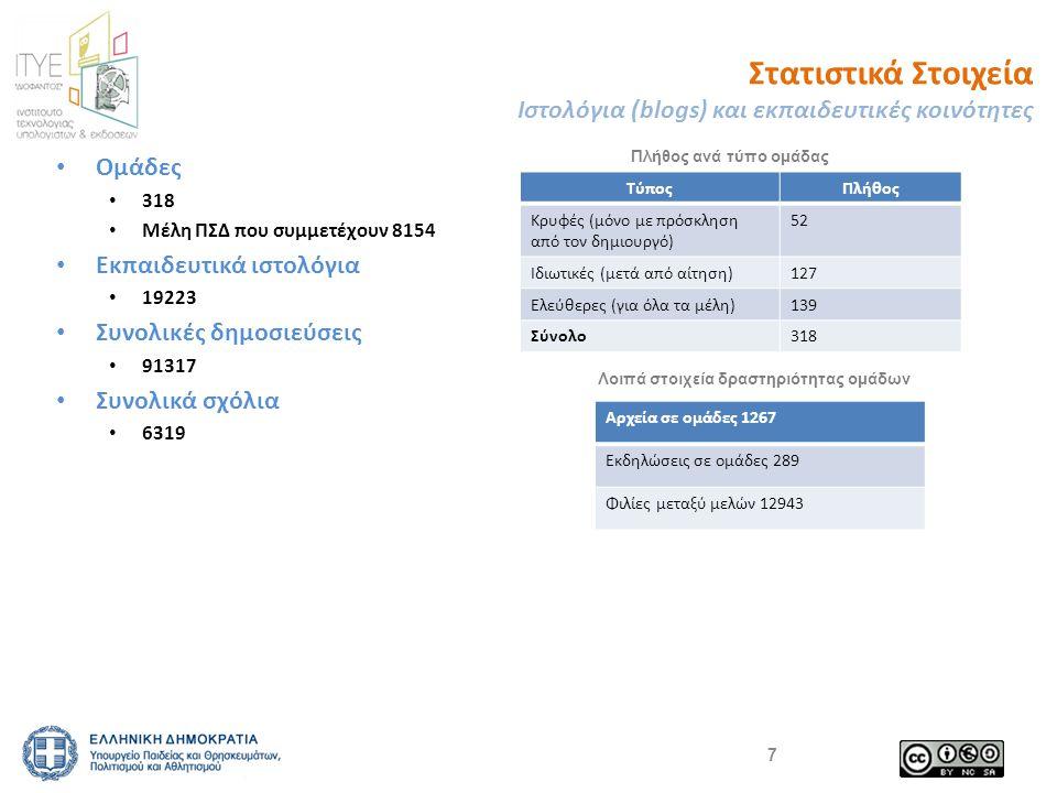 Στατιστικά Στοιχεία Ιστολόγια (blogs) και εκπαιδευτικές κοινότητες Ομάδες 318 Μέλη ΠΣΔ που συμμετέχουν 8154 Εκπαιδευτικά ιστολόγια 19223 Συνολικές δημοσιεύσεις 91317 Συνολικά σχόλια 6319 7 ΤύποςΠλήθος Κρυφές (μόνο με πρόσκληση από τον δημιουργό) 52 Ιδιωτικές (μετά από αίτηση)127 Ελεύθερες (για όλα τα μέλη)139 Σύνολο318 Πλήθος ανά τύπο ομάδας Λοιπά στοιχεία δραστηριότητας ομάδων Αρχεία σε ομάδες 1267 Εκδηλώσεις σε ομάδες 289 Φιλίες μεταξύ μελών 12943