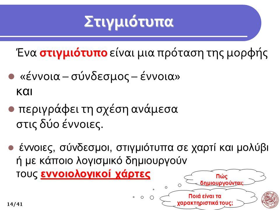 Στιγμιότυπα στιγμιότυπο Ένα στιγμιότυπο είναι μια πρόταση της μορφής «έννοια – σύνδεσμος – έννοια» και περιγράφει τη σχέση ανάμεσα στις δύο έννοιες. ε
