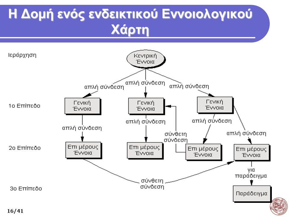 Η Δομή ενός ενδεικτικού Εννοιολογικού Χάρτη 16/41
