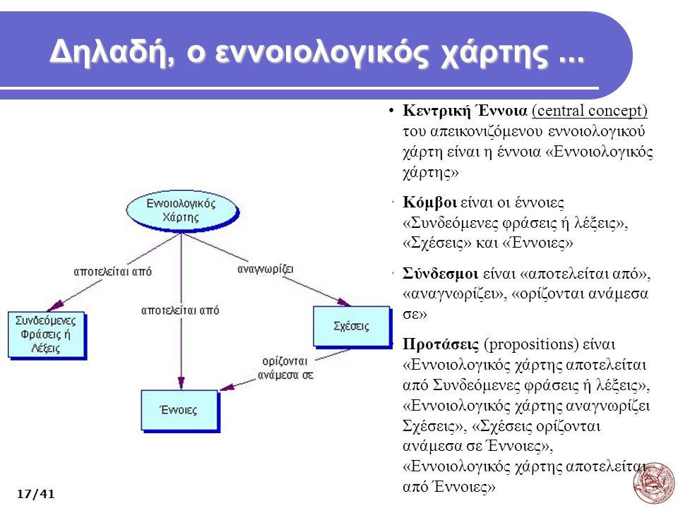 Δηλαδή, ο εννοιολογικός χάρτης... Κεντρική Έννοια (central concept) του απεικονιζόμενου εννοιολογικού χάρτη είναι η έννοια «Εννοιολογικός χάρτης» Κόμβ
