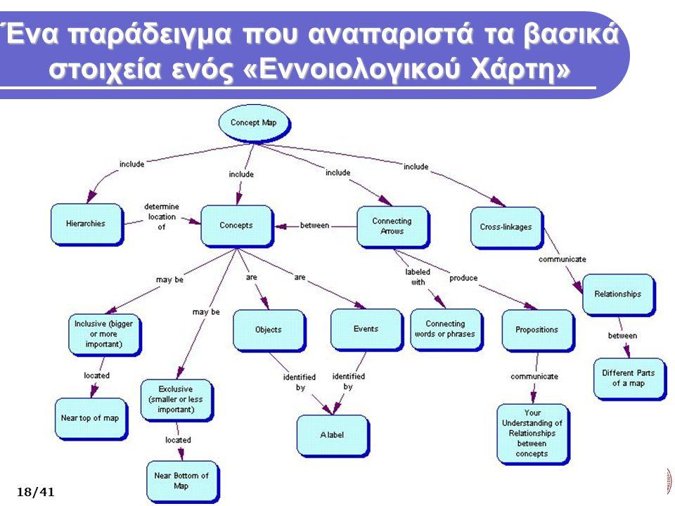 Ένα παράδειγμα που αναπαριστά τα βασικά στοιχεία ενός «Εννοιολογικού Χάρτη» 18/41