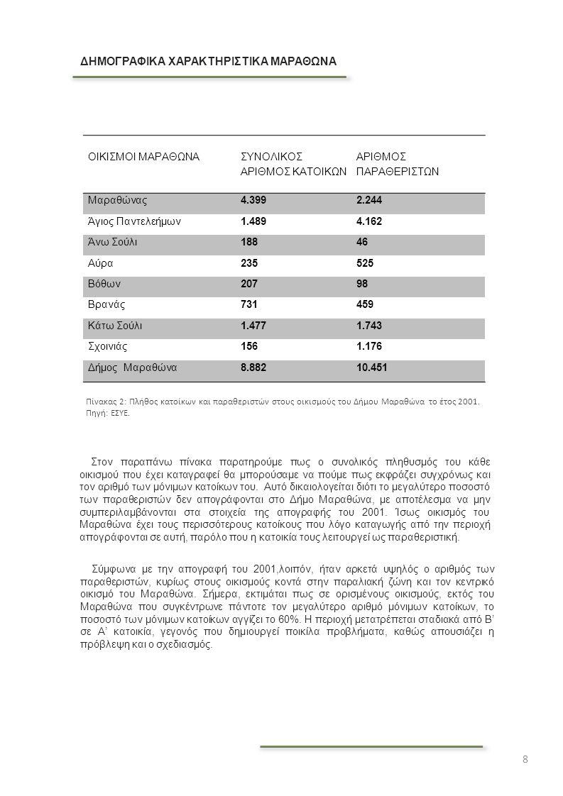 8 ΔΗΜΟΓΡΑΦΙΚΑ ΧΑΡΑΚΤΗΡΙΣΤΙΚΑ ΜΑΡΑΘΩΝΑ Σύμφωνα με την απογραφή του 2001,λοιπόν, ήταν αρκετά υψηλός ο αριθμός των παραθεριστών, κυρίως στους οικισμούς κ