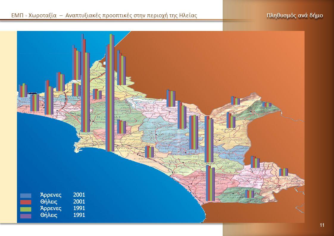 Πληθυσμός ανά δήμο Άρρενες 2001 Θήλεις 2001 Άρρενες 1991 Θήλεις 1991 EMΠ - Χωροταξία – Αναπτυξιακές προοπτικές στην περιοχή της Ηλείας 11