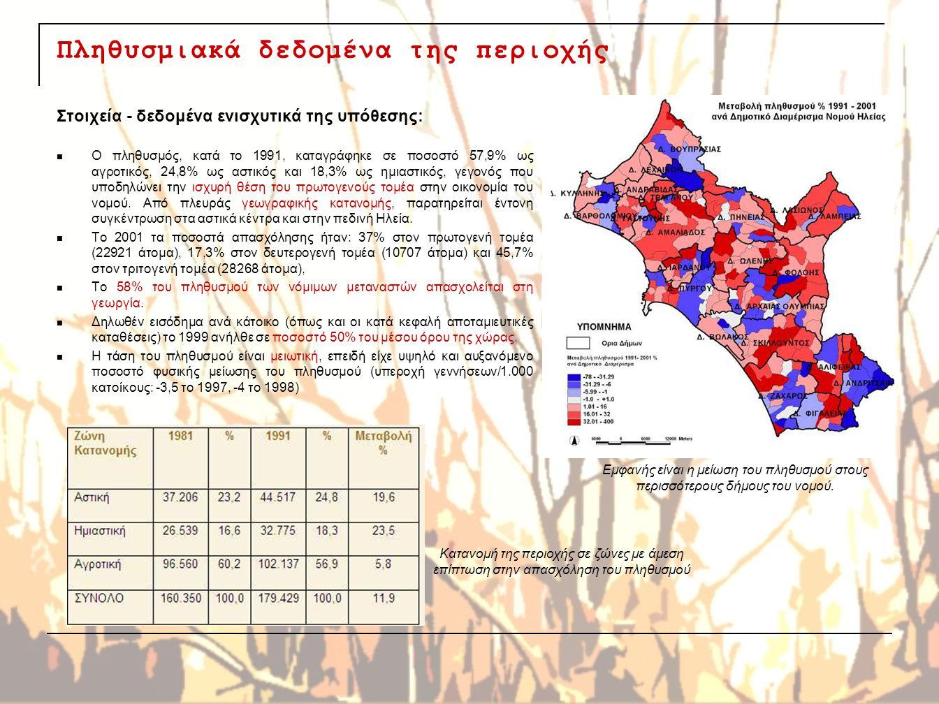 Πληθυσμιακά δεδομένα της περιοχής Στοιχεία - δεδομένα ενισχυτικά της υπόθεσης: Ο πληθυσμός, κατά το 1991, καταγράφηκε σε ποσοστό 57,9% ως αγροτικός, 2
