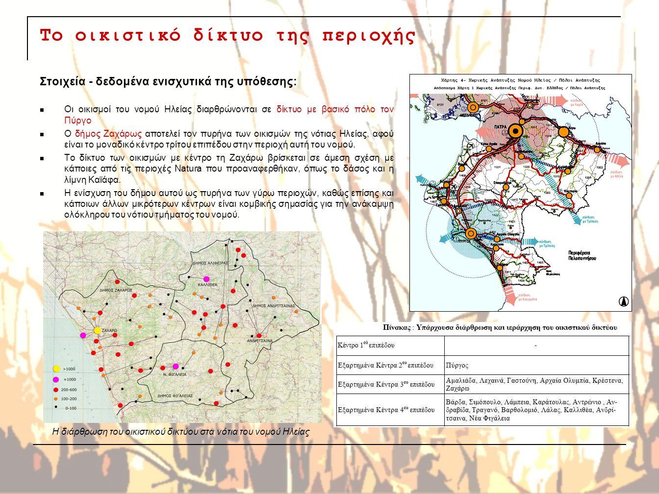 Το οικιστικό δίκτυο της περιοχής Στοιχεία - δεδομένα ενισχυτικά της υπόθεσης: Οι οικισμοί του νομού Ηλείας διαρθρώνονται σε δίκτυο με βασικό πόλο τον