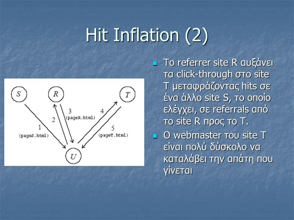 Hit Inflation (2) Το referrer site R αυξάνει τα click-through στο site Τ μεταφράζοντας hits σε ένα άλλο site S, το οποίο ελέγχει, σε referrals από το