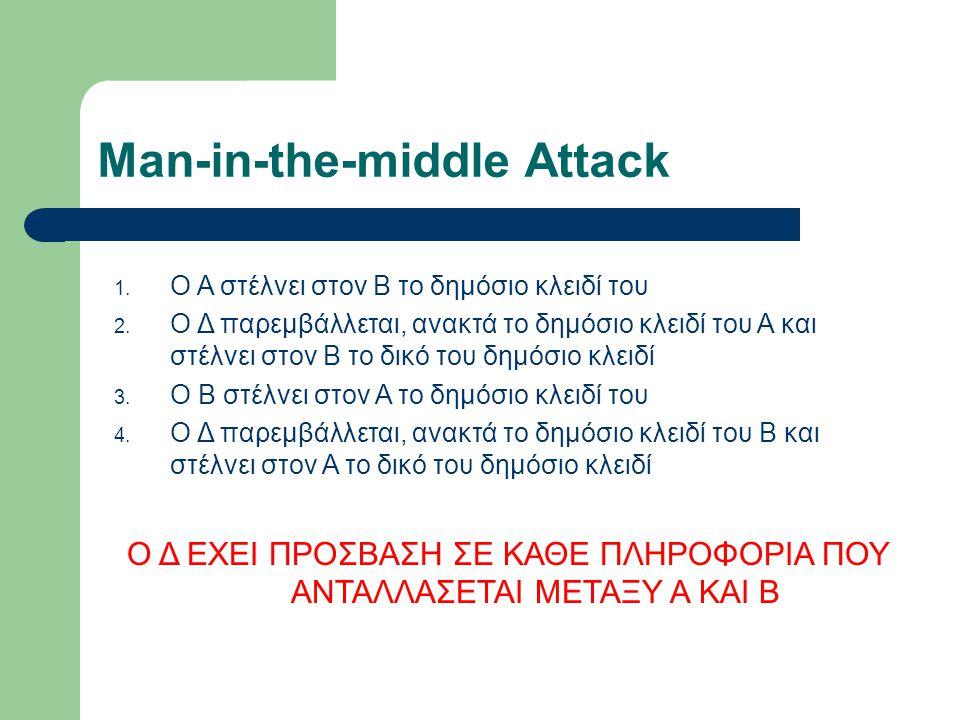 Man-in-the-middle Attack 1. Ο Α στέλνει στον Β το δημόσιο κλειδί του 2. Ο Δ παρεμβάλλεται, ανακτά το δημόσιο κλειδί του Α και στέλνει στον Β το δικό τ