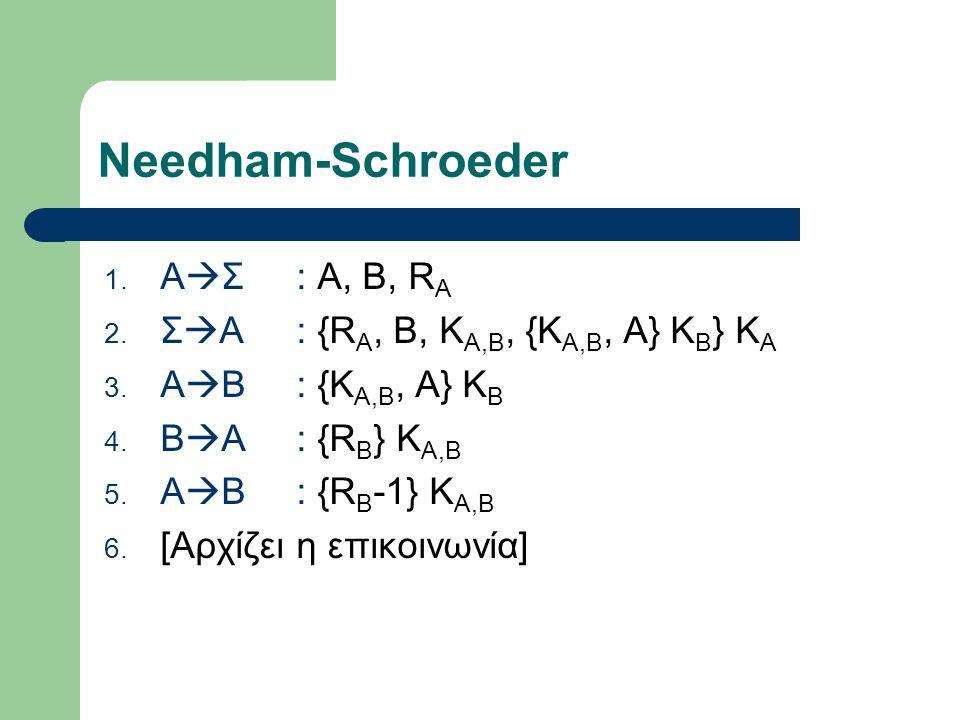 Needham-Schroeder 1. Α  Σ: Α, Β, R A 2. Σ  A: {R A, B, K A,B, {K A,B, A} K B } K A 3. A  B: {K A,B, A} K B 4. B  A: {R B } K A,B 5. A  B: {R B -1