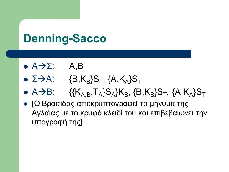 Denning-Sacco Α  Σ:A,B Σ  A:{B,K B }S T, {A,K A }S T A  B:{{K A,B,T A }S A }K B, {B,K B }S T, {A,K A }S T [Ο Βρασίδας αποκρυπτογραφεί το μήνυμα της