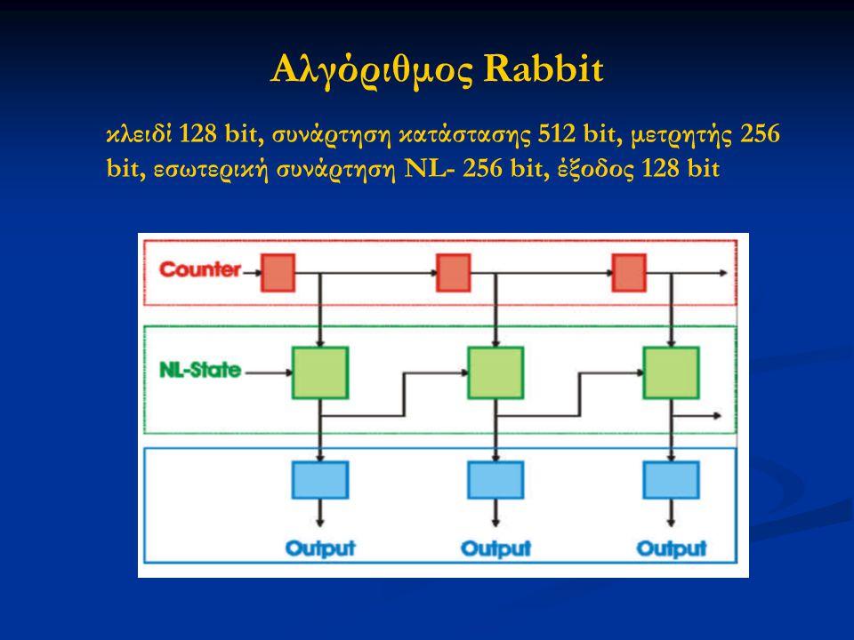 Αλγόριθμος Rabbit κλειδί 128 bit, συνάρτηση κατάστασης 512 bit, μετρητής 256 bit, εσωτερική συνάρτηση NL- 256 bit, έξοδος 128 bit